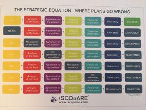 The SCQuARE model
